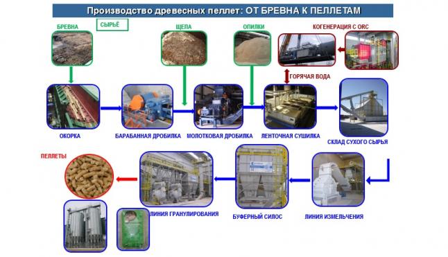 Фото - Производство пеллет мощностью 170 тыс. т/год