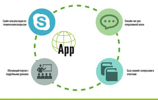 Фото - Cоздания мобильных приложений для малого и среднего бизнеса